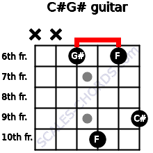 C#/G# for guitar on frets x, x, 6, 10, 6, 9