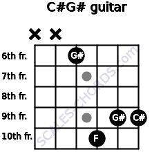 C#/G# for guitar on frets x, x, 6, 10, 9, 9