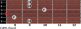 C#M for guitar on frets 9, 8, x, 10, 9, 9