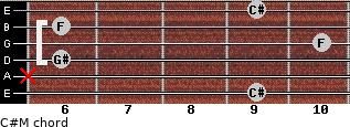 C#M for guitar on frets 9, x, 6, 10, 6, 9