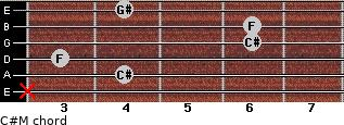 C#M for guitar on frets x, 4, 3, 6, 6, 4