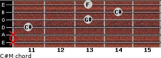 C#M for guitar on frets x, x, 11, 13, 14, 13