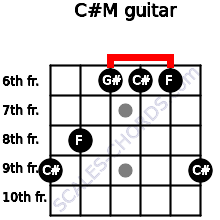 C#M for guitar on frets 9, 8, 6, 6, 6, 9
