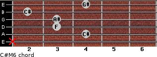 C#M6 for guitar on frets x, 4, 3, 3, 2, 4