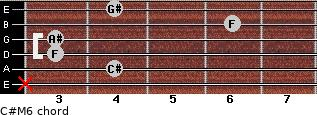 C#M6 for guitar on frets x, 4, 3, 3, 6, 4