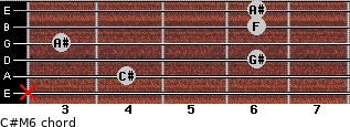 C#M6 for guitar on frets x, 4, 6, 3, 6, 6
