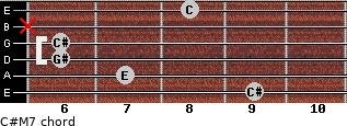 C#-(M7) for guitar on frets 9, 7, 6, 6, x, 8