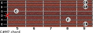C#M7 for guitar on frets 9, 8, x, 5, 9, 9
