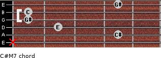 C#-(M7) for guitar on frets x, 4, 2, 1, 1, 4
