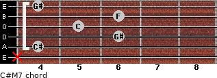 C#M7 for guitar on frets x, 4, 6, 5, 6, 4