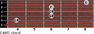C#M7 for guitar on frets x, 4, 6, 6, 6, 8