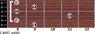 C#M7(add9) for guitar on frets 9, 8, 11, 8, 9, 8