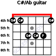 C#/Ab for guitar on frets 4, 4, 6, 6, 6, 4