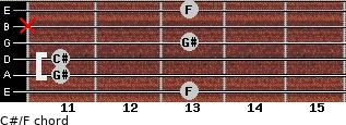 C#/F for guitar on frets 13, 11, 11, 13, x, 13