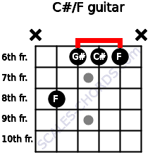 C#/F for guitar on frets x, 8, 6, 6, 6, x