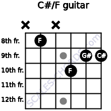 C#/F for guitar on frets x, 8, x, 10, 9, 9