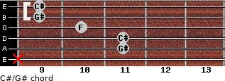 C#/G# for guitar on frets x, 11, 11, 10, 9, 9