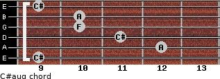 C#aug for guitar on frets 9, 12, 11, 10, 10, 9