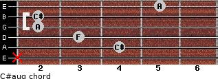 C#aug for guitar on frets x, 4, 3, 2, 2, 5