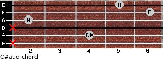 C#aug for guitar on frets x, 4, x, 2, 6, 5