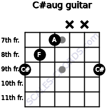 C#aug for guitar on frets 9, 8, 7, x, x, 9