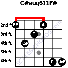 C#aug6/11/F# for guitar on frets 2, 4, 3, 2, 6, 6