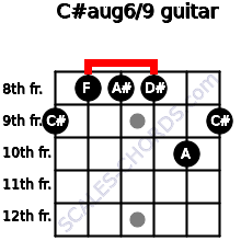 C#aug6/9 for guitar on frets 9, 8, 8, 8, 10, 9