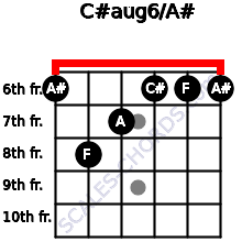 C#aug6/A# for guitar on frets 6, 8, 7, 6, 6, 6