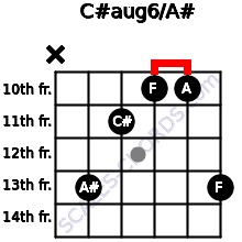 C#aug6/A# for guitar on frets x, 13, 11, 10, 10, 13