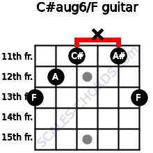 C#aug6/F for guitar on frets 13, 12, 11, x, 11, 13