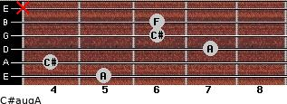 C#aug/A for guitar on frets 5, 4, 7, 6, 6, x