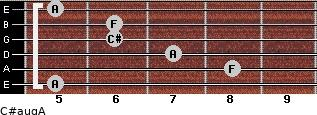 C#aug/A for guitar on frets 5, 8, 7, 6, 6, 5