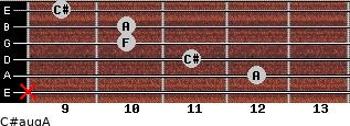 C#aug/A for guitar on frets x, 12, 11, 10, 10, 9