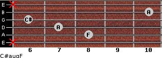 C#aug/F for guitar on frets x, 8, 7, 6, 10, x