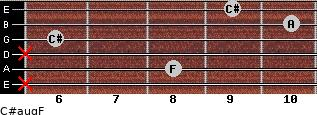 C#aug/F for guitar on frets x, 8, x, 6, 10, 9
