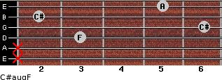 C#aug/F for guitar on frets x, x, 3, 6, 2, 5