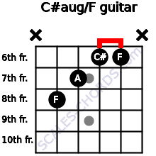 C#aug/F for guitar on frets x, 8, 7, 6, 6, x