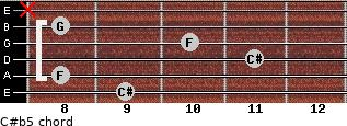 C#(b5) for guitar on frets 9, 8, 11, 10, 8, x
