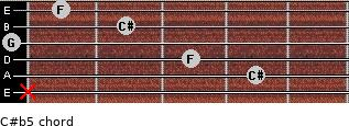 C#(b5) for guitar on frets x, 4, 3, 0, 2, 1