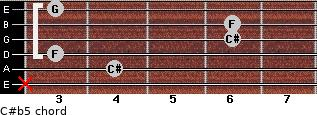 C#(b5) for guitar on frets x, 4, 3, 6, 6, 3
