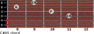 C#(b5) for guitar on frets x, x, 11, 10, 8, 9