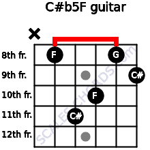 C#(b5)/F for guitar on frets x, 8, 11, 10, 8, 9