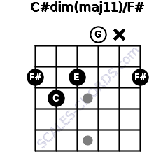 C#dim(maj11)/F# for guitar on frets 2, 3, 2, 0, x, 2