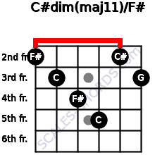 C#dim(maj11)/F# for guitar on frets 2, 3, 4, 5, 2, 3