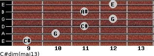 C#dim(maj13) for guitar on frets 9, 10, 11, 12, 11, 12