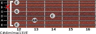 C#dim(maj13)/E for guitar on frets 12, 13, 14, 12, x, 12