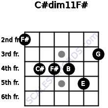 C#dim11/F# for guitar on frets 2, 4, 4, 4, 5, 3