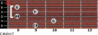 C#dim7 for guitar on frets 9, 10, 8, 9, 8, x