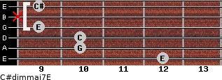 C#dim(maj7)/E for guitar on frets 12, 10, 10, 9, x, 9