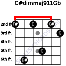 C#dim(maj9/11)/Gb for guitar on frets 2, 6, 2, 5, 2, 3